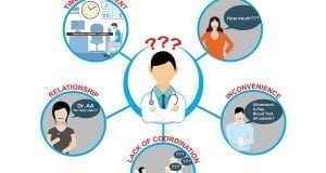 Can Doctors Be Patient-Centric? by Josiah Go